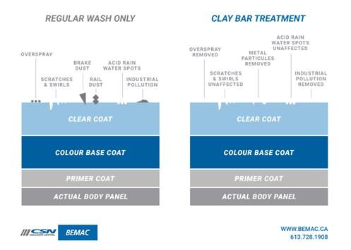 Clay Bar Detailing Custom Graphic