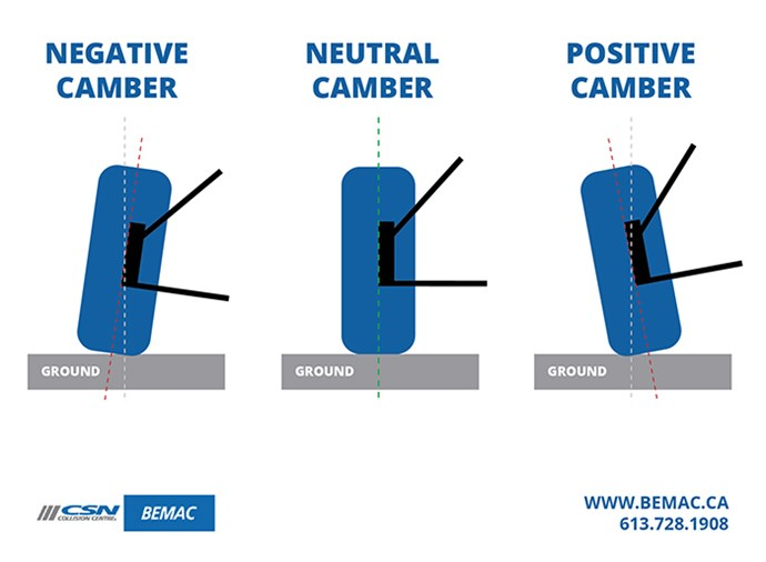 Camber graphic