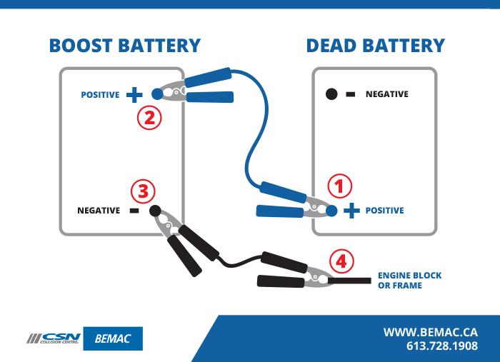 Bemac Battery Inforgraphic